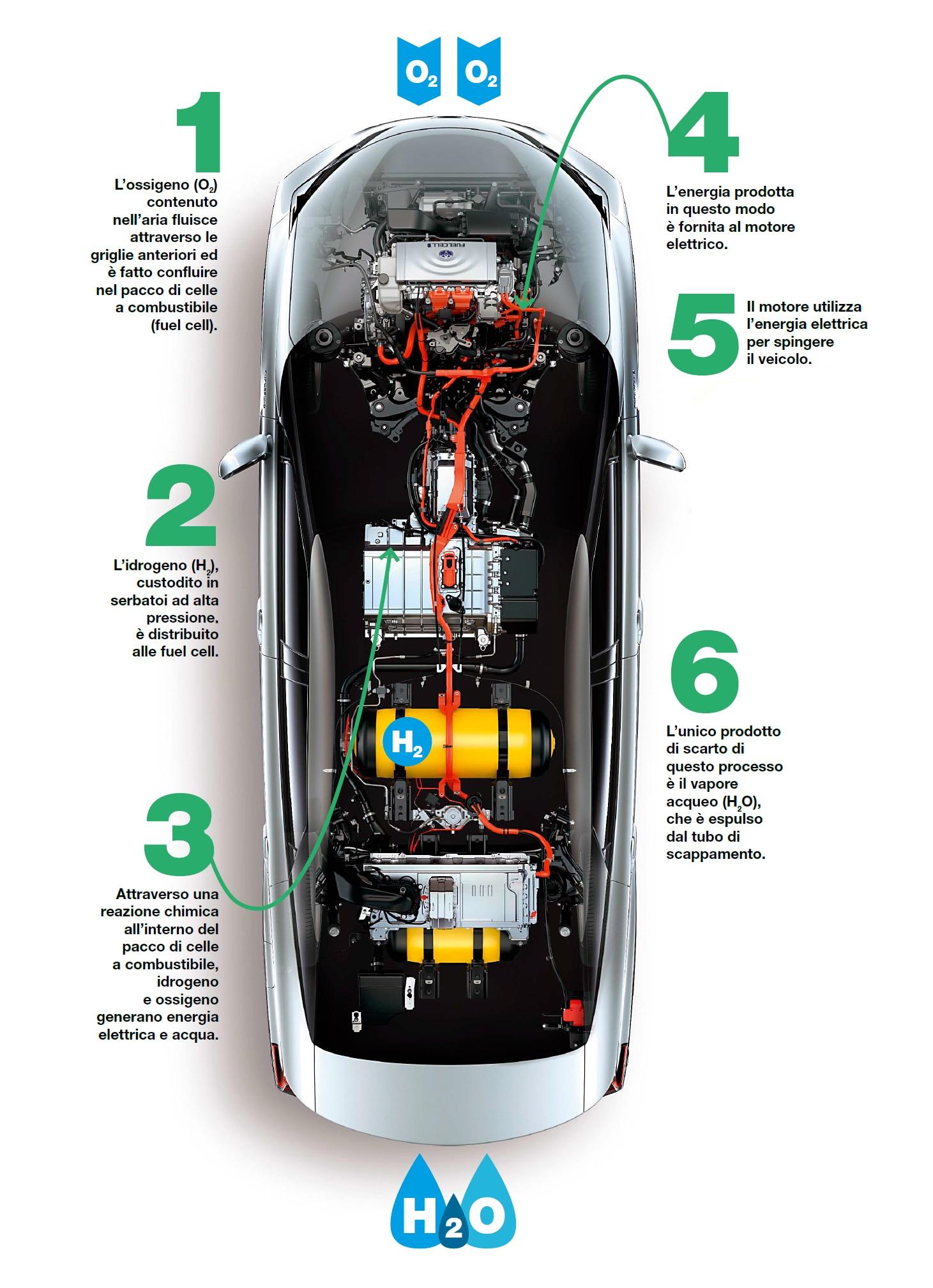 Schema Elettrico Auto : Lidrogeno? È già qui focus.it