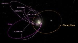 Sistema Solare, Sedna, Planet Nine, pianeta 9, pianeta nove, pianeta fantasma, nube di Oort