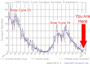 sole, attività solare, radiazioni cosmiche, macchie solari, campo magnetico solare, ciclo solare