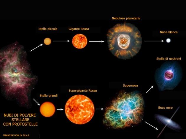 evoluzione-delle-stelle