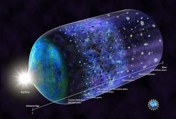 Dal Big Bang ai giorni nostri