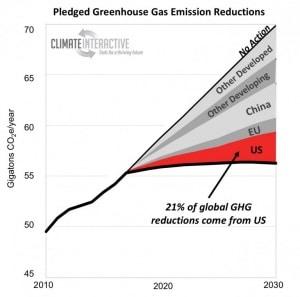 riscaldamento globale, global warming, cambiamenti climatici, climate change, cop21, clima, Usa
