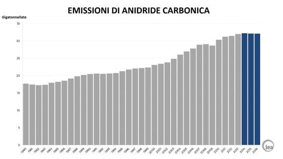 anidride carbonica, co2, gas serra, emissioni, riscaldamento globale, cambiamenti climatici