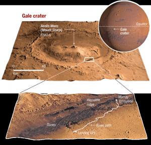 Curiosity, Marte, Nasa, Pianeta Rosso