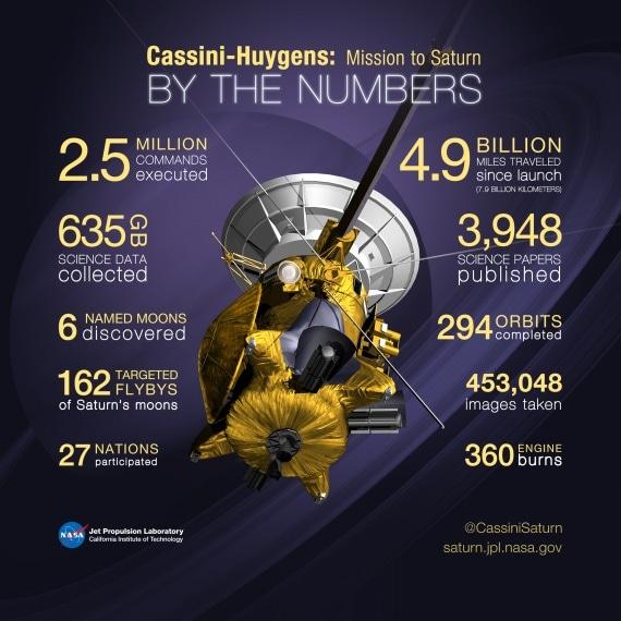 Cassini-Huygens, sonda Cassini, Nasa, Saturno, gran finale