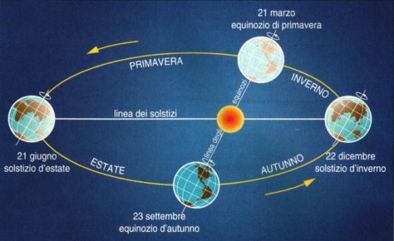 equinozio, solstizio