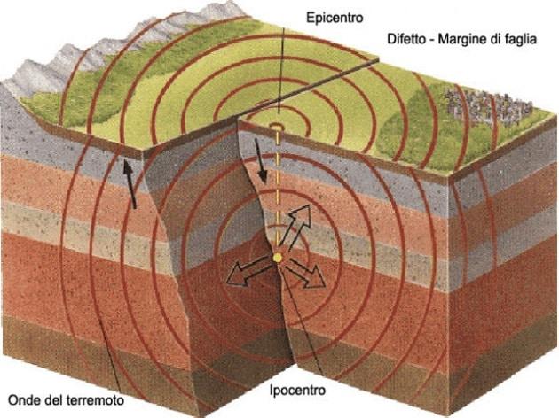 schema-terremoto