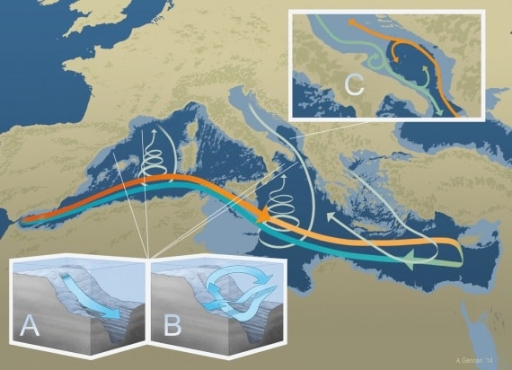 meteo, clima, mediterraneo, correnti del mediterraneo