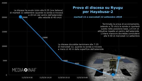Jaxa, Hayabusa-2, asteroidi, Ryugu, Inaf