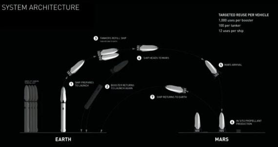 Elon Musk e il suo visionario progetto per colonizzare Marte