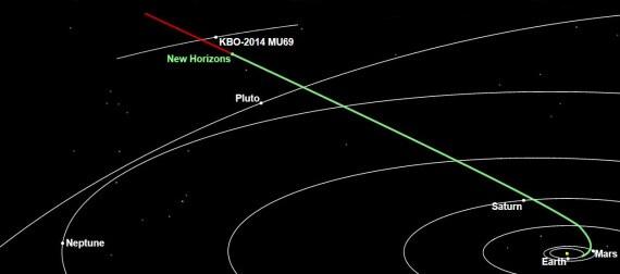 Nasa, Sistema Solare, New Horizons, Plutone, Fascia di Kuiper, 2014 MU69