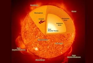 sole, sistema solare, rotazione del sole, struttura del sole