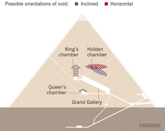 misteri, piramide di cheope, trono di ferro