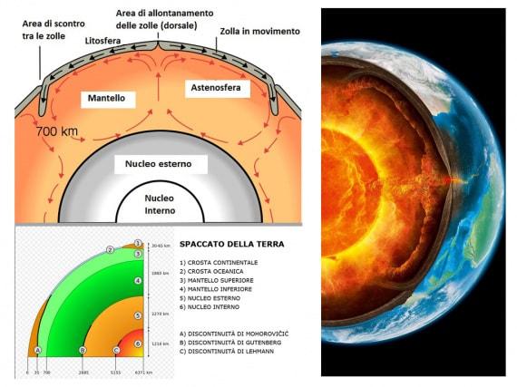 struttura della Terra, nucleo terrestre, campo magnetico, nucleo della Terra