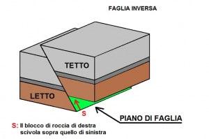 geologia, terremoti, tsunami, faglia inversa, piano di faglia, tettonica, sismologia