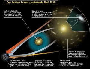 Che cos'è una lente gravitazionale? L'esempio di Abell 2218