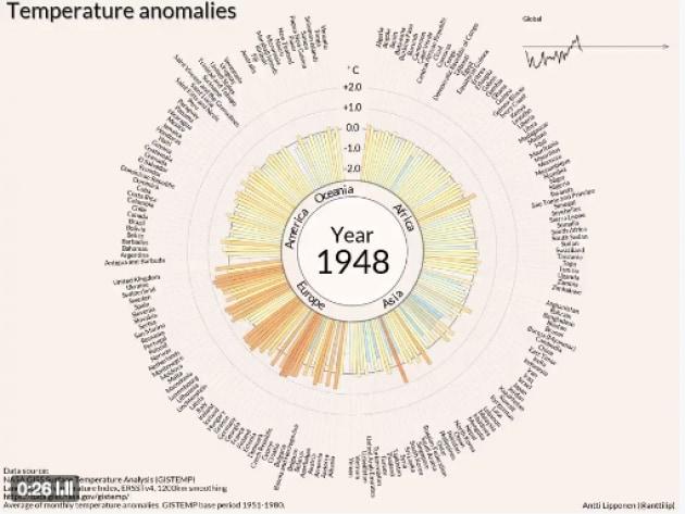 118 anni di anomalie climatiche in 35 secondi