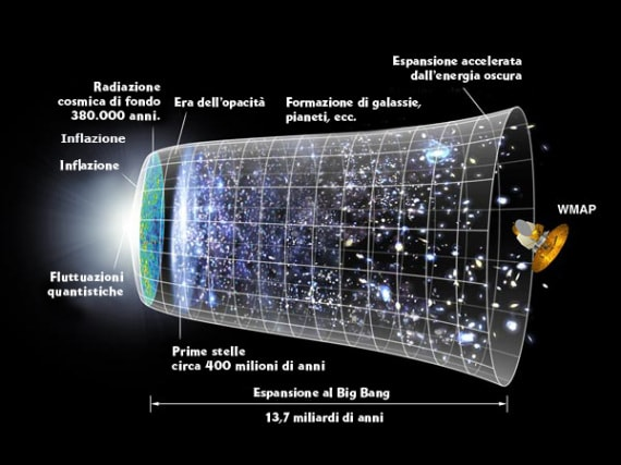 materia e antimateria, Big Bang, nascita dell'Universo, Universo specchio