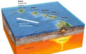 Hawaii, punti caldi della Terra, vulcani sottomarini, camini idrotermali, vulcano Loihi