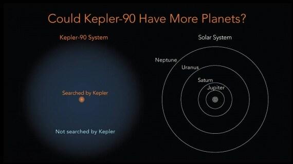 A sinistra il sistema Kepler-90, in rosso l'area analizzata dal telescopio spaziale Kepler; a destra