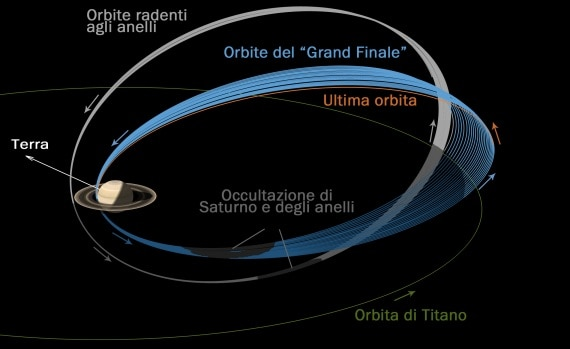 Le ultime orbite della sonda Cassini