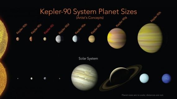Il sistema Kepler-90 e il Sistema Solare a confronto.