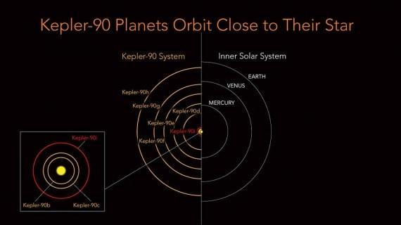 Le orbite degli 8 pianeti di Kepler-90 sulla sinistra (in rosso quella del nuovo Kepler-90i) e le or
