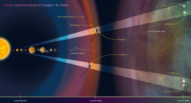 Voyager e Hubble insieme nello studio dello spazio interstellare