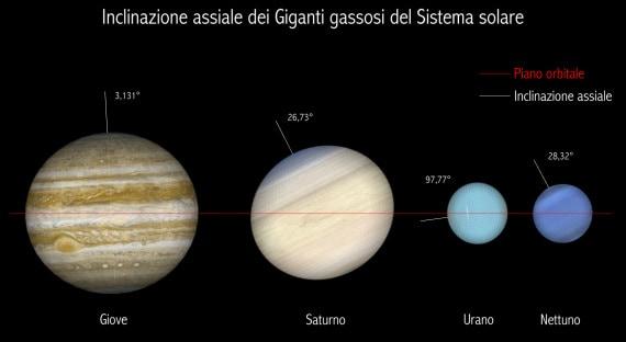 sistema solare, urano, asse di rotazione, piano dell'eclittica, pianeti gassosi, giganti gassosi