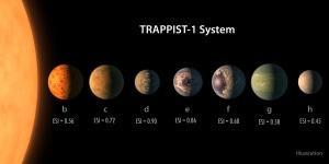 5 dei 7 pianeti di Trappist-1 sono ricoperti d'acqua