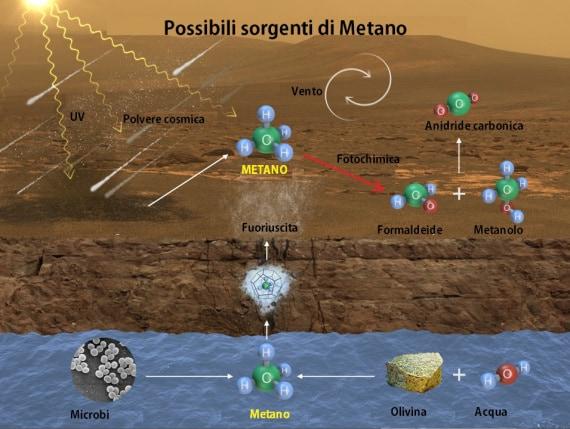 Fonti di metano.
