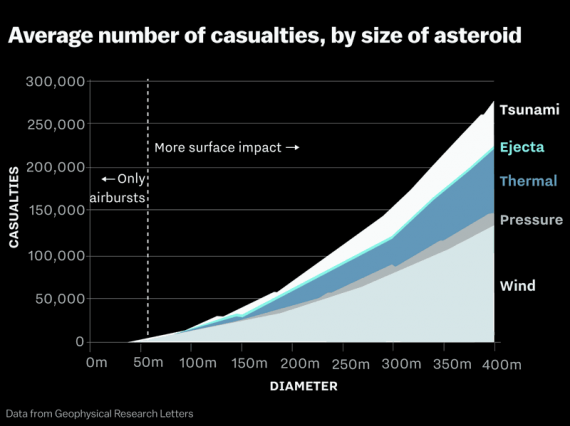 asteroidi, meteoriti, asteroid day