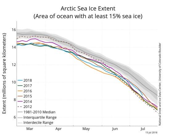 L'ondata di calore in Europa del Nord ha un'eccezione nell'estremo nord, dove i ghiacci sono più estesi rispetto agli ultimi anni