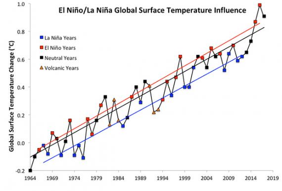 cambiamenti climatici, riscaldamento globale, global warming, climate change