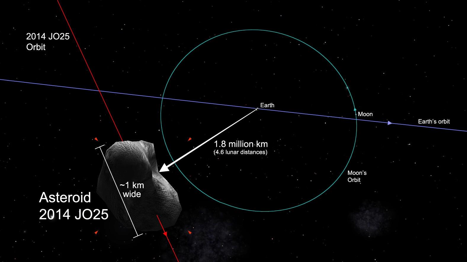 Le immagini di un asteroide in direzione Terra