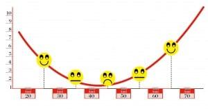 geografia della felicità, Rapporto globale sulla felicità