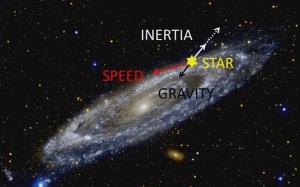 materia oscura, velocità orbitale, galassie a spirale, forze gravitazionali, newton, keplero