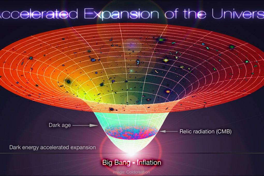 Dal Big Bang a oggi... Quanto tempo è passato?