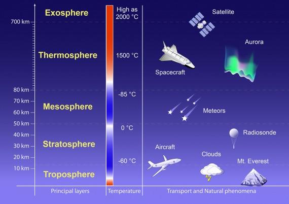atmosfera della Terra
