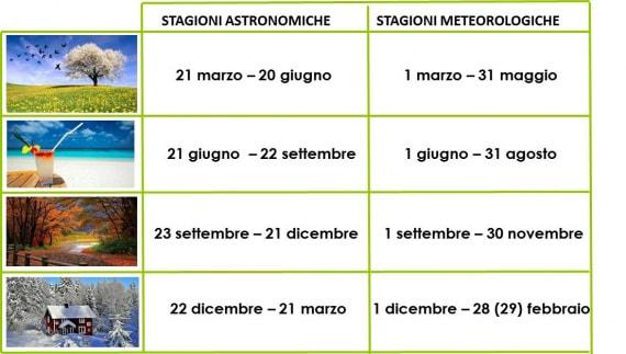 stagioni meteorologiche e stagioni astronomiche