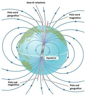 polo nord magnetico, campo magnetico della Terra, geofisica, geomagnetismo, struttura della Terra