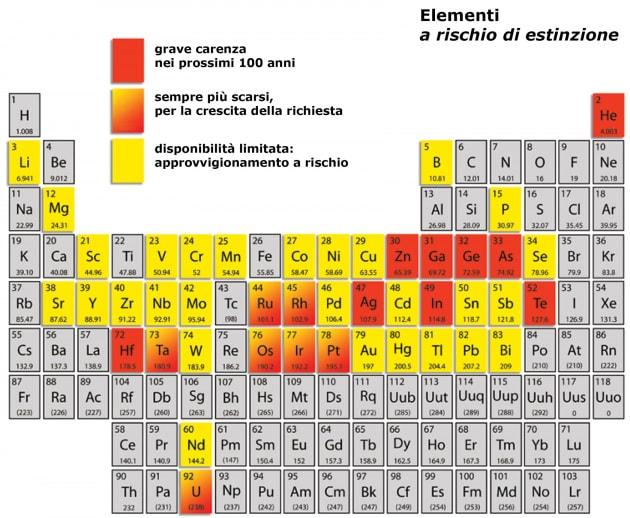 tavola-elementi-in-via-di-estinzione