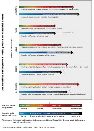 Global environmental outlook, GEO-6, UNEP, ISPRA, ONU, Agenda 2030, clima, cambiamenti climatici