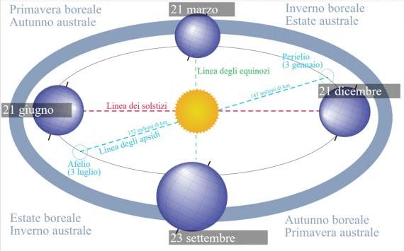 anno siderale, stagioni astronomiche