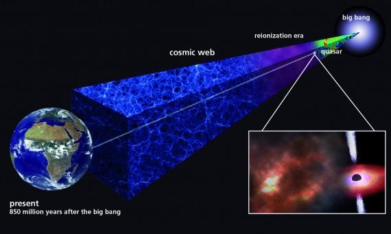 Nube cosmica, quasar.