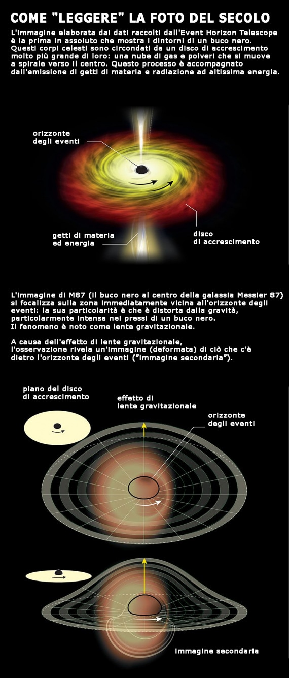buchi neri, infografica, network Event Horizon Telescope, radiotelescopi