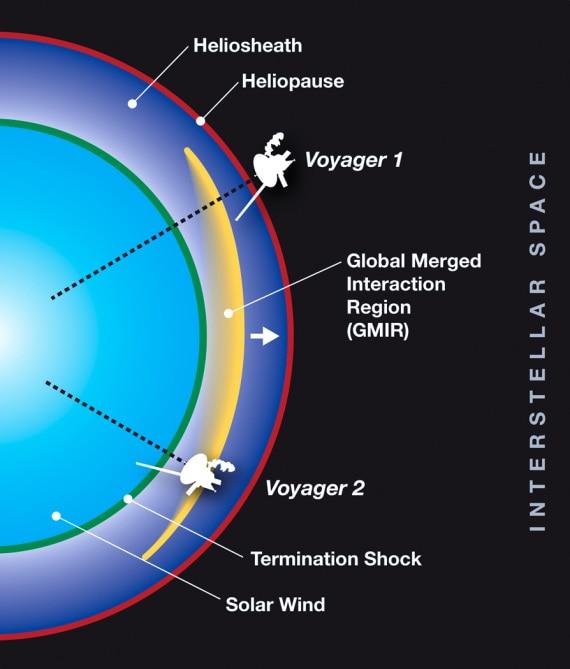 La fisica ai confini del Sistema Solare