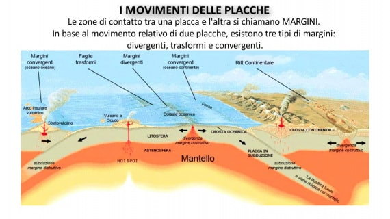 placche terrestri, tettonica delle placche, geologia, movimenti delle zolle, placche stagnanti