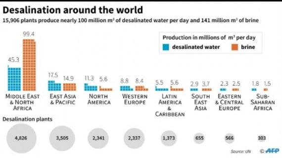 dissalatori, tecnologie di desalinazione dell'acqua, salamoia, scorie, inquinamento, acqua dolce