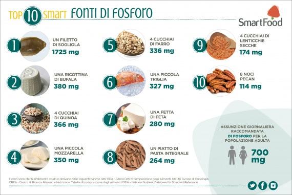 Alimenti: fonti di fosforo